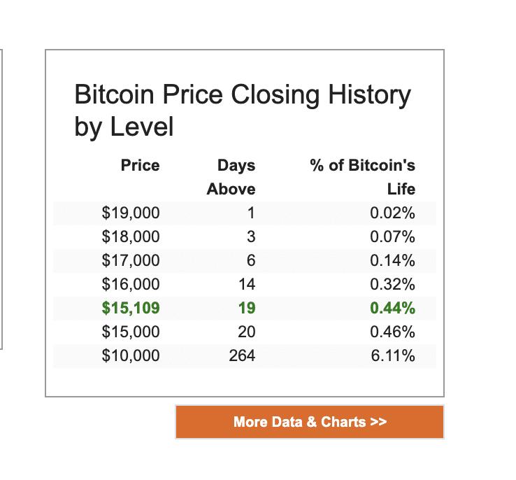 Bitcoin a Euro Oggi | Tasso di cambio BTC in EUR