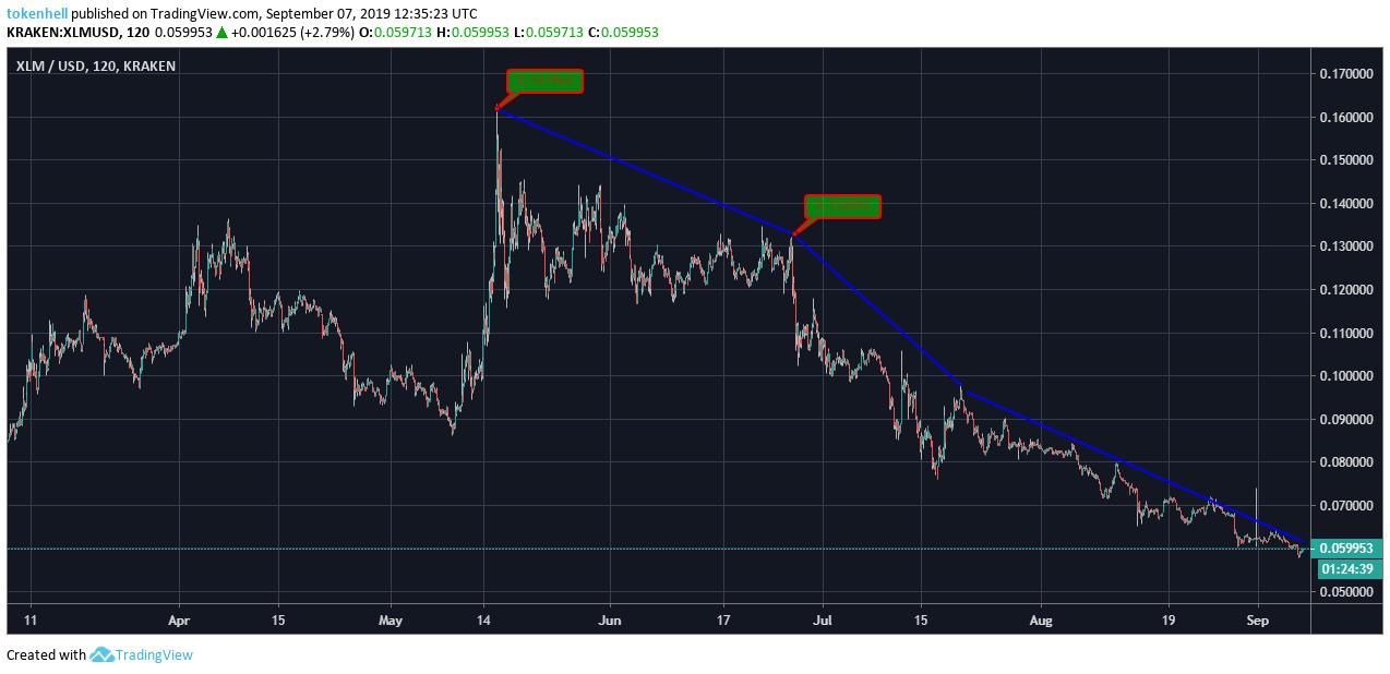 [Image: stellar-price-analysis.png]